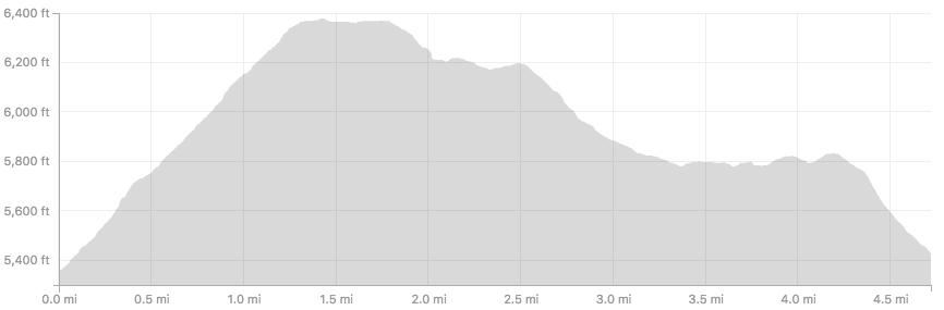 Nordic Valley 7k Elevation Profile